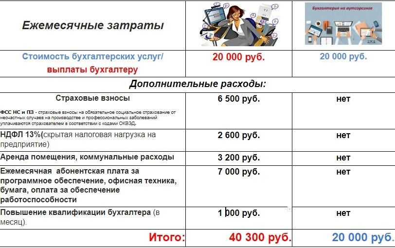 стоимость разовых бухгалтерских услуг